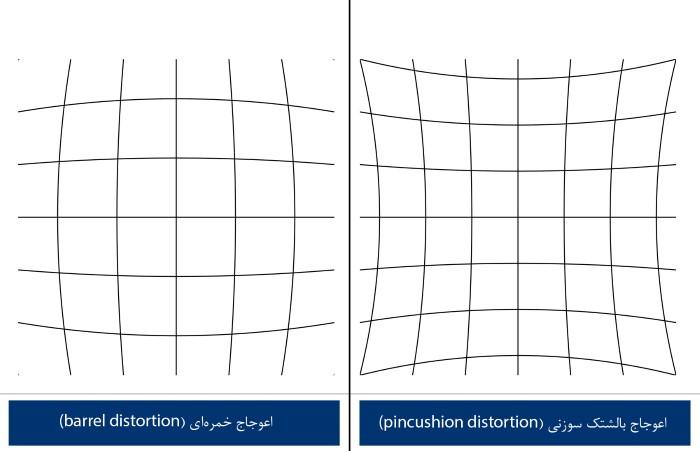 Distortion Kinds